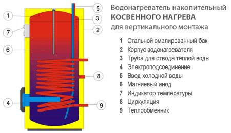 Бойлер DRAZICE стационарный вертикальный косвенного и комбинированного нагрева с боковым фланцем